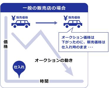 オークション 中古 車 札幌 お探し 中古車 車選び