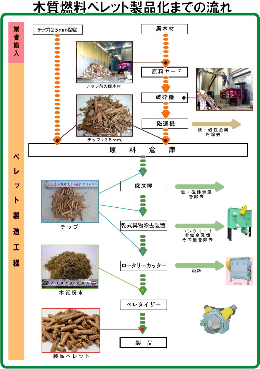 木質ペレット製品化までの流れ