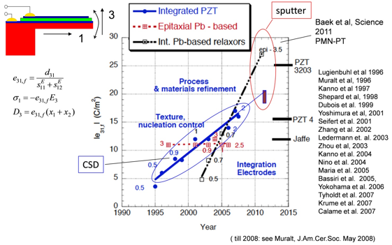 The improvement of piezoelectricity in PZT and related thin films, after Paul Muralt. The numbers beside the dots indicate the film thickness in microns.
