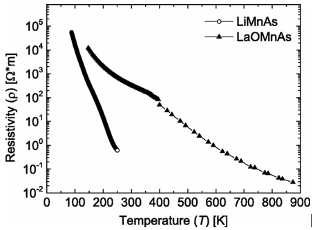 The half Heusler compound LiMnAs with giant thermoresistance.