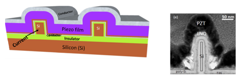 Schematic representation and TEM image of piezoelectric thin film enveloping the FinFET structure.