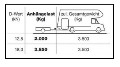 Sie errechnen die Anhängelast Ihres Wohnmobils mithilfe der folgenden Daten: