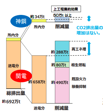 兵庫県知事・神戸市長意見への対応 施設の稼働に伴う二酸化炭素排出量を増加させない削減方策