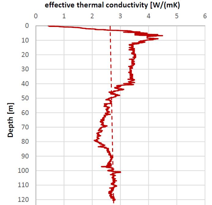 Risultati di conducibilità termica