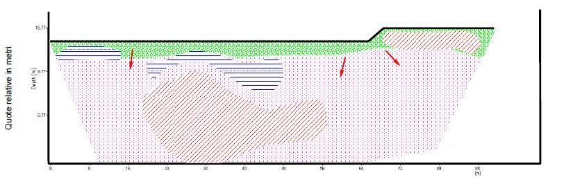 Interpretazione sezione geoelettrica, Locarno