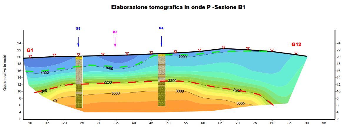 Interpretazione sezione sismica, Bellinzonese