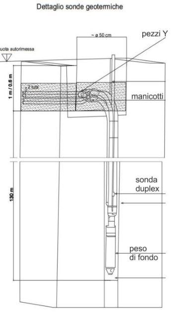Schema sonda geotermica in opera