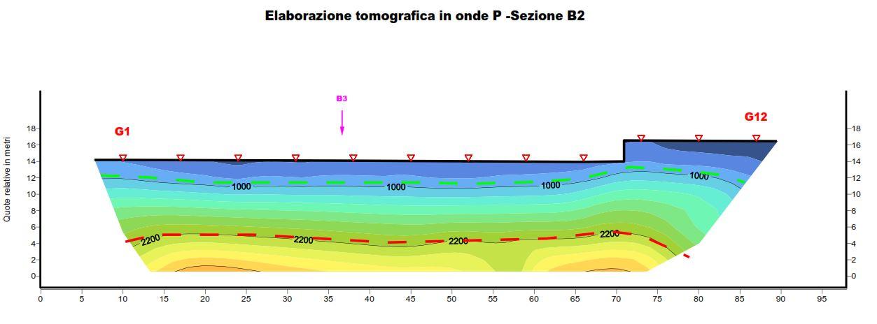 Interpretazione sezione sismica, Luganese