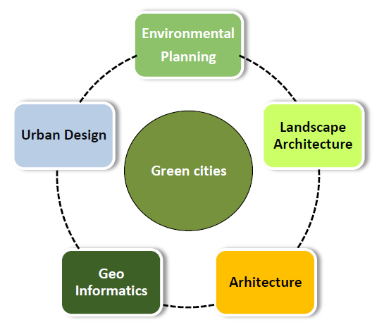 Program Modules - Faculty of Regional and Urban Planning