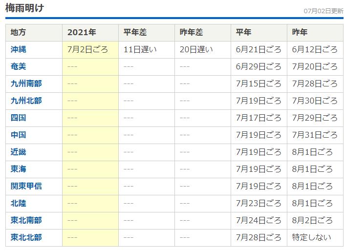 2021梅雨明け( *´艸`)