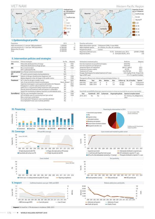 Vietnam Malaria Report.