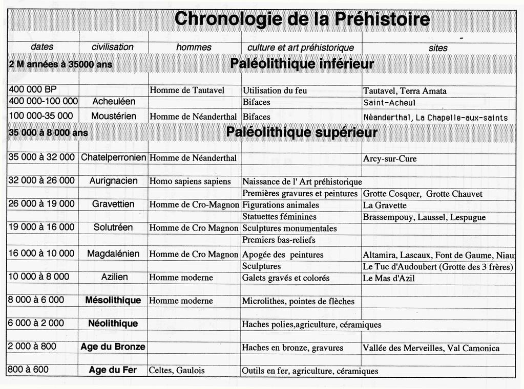 Tableau chronologique des périodes préhistoriques (C. Boulet)