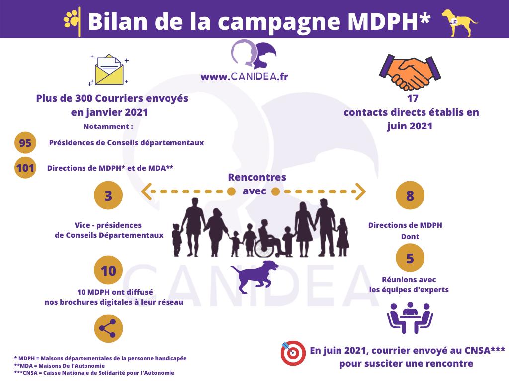 Le bilan de la campagne MDPH