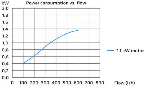 Energiebedarf Rotasystem AHU Kanalluftbefeuchtung