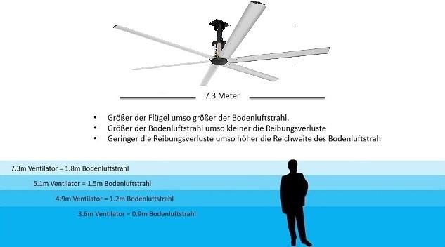 Ventilatoren HVLS