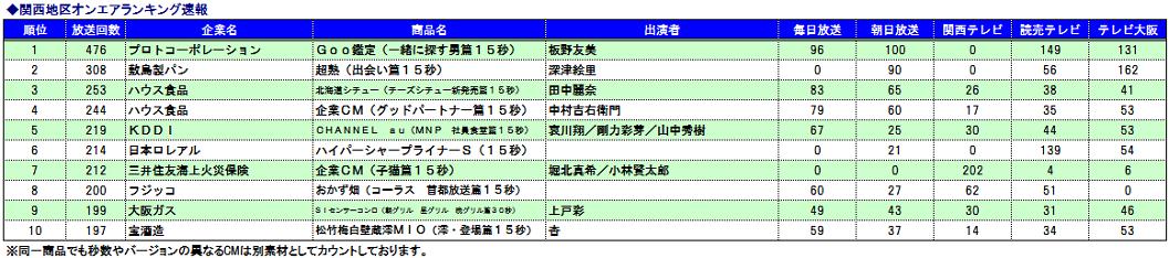 関西CMオンエア速報ランキング