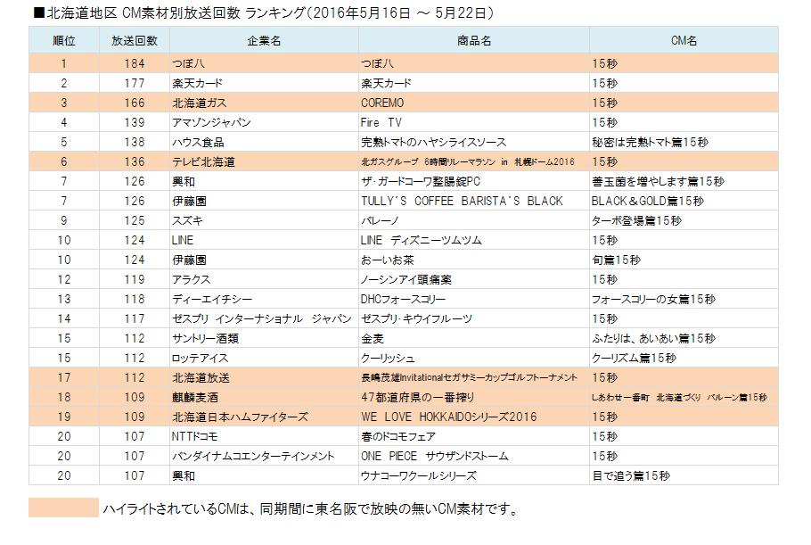 北海道地区 CM素材別放送回数 ランキング