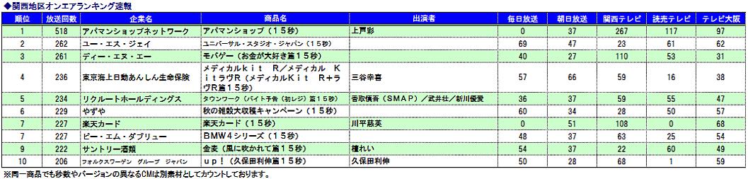 関西CMオンエアランキング速報