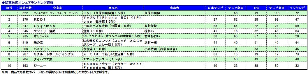 関東CMオンエアランキング速報