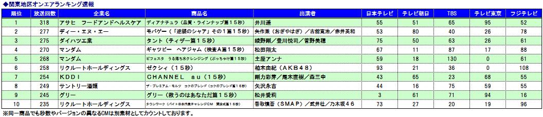 CMオンエアランキング速報 関東