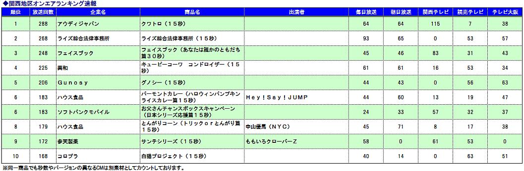 関西CM速報ランキング20141021-31