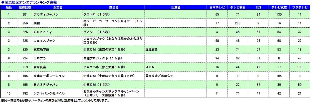 関東CM速報ランキング20141021-31