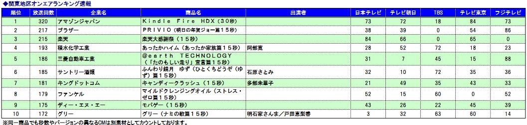 関東CM速報ランキング