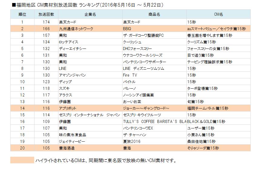 福岡地区 CM素材別放送回数 ランキング