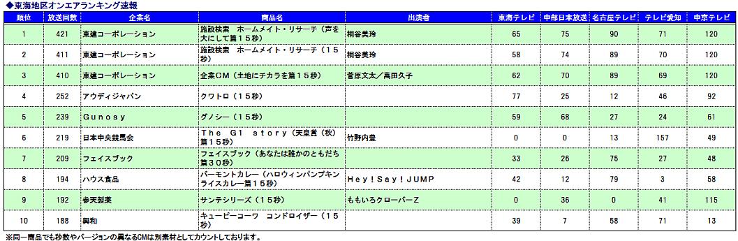 東海CM速報ランキング20141021-31