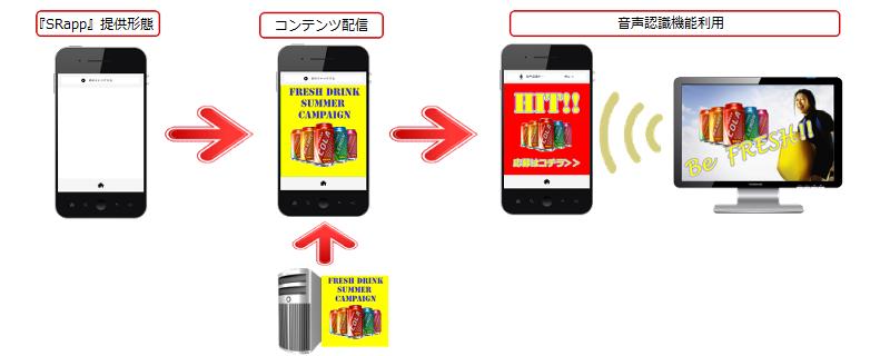 音声認識機能付きスマートフォン向けベースアプリのしくみ