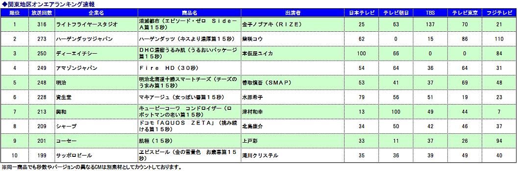 関東CMオンエア速報ランキング