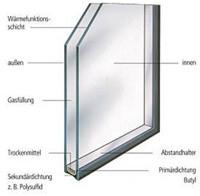 Aufbau Glas