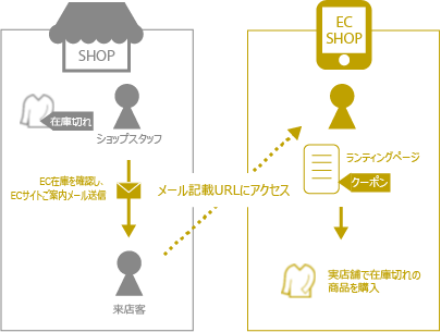 ショップスタッフが来店客をECサイトへ誘導する仕組みイメージ
