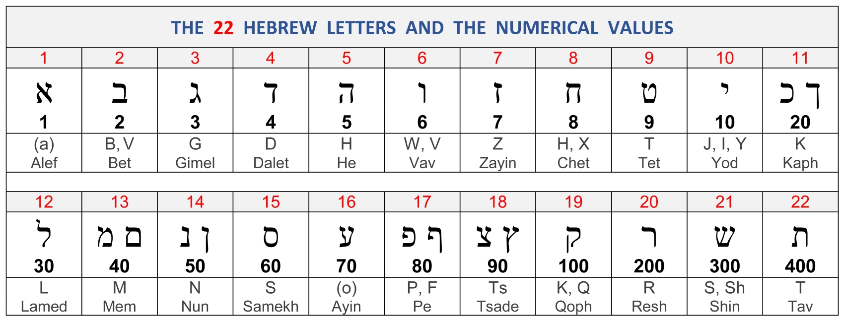 Hebrew and Greek Alphabet and Numerical Values - Divisions Structure Bible Menorah