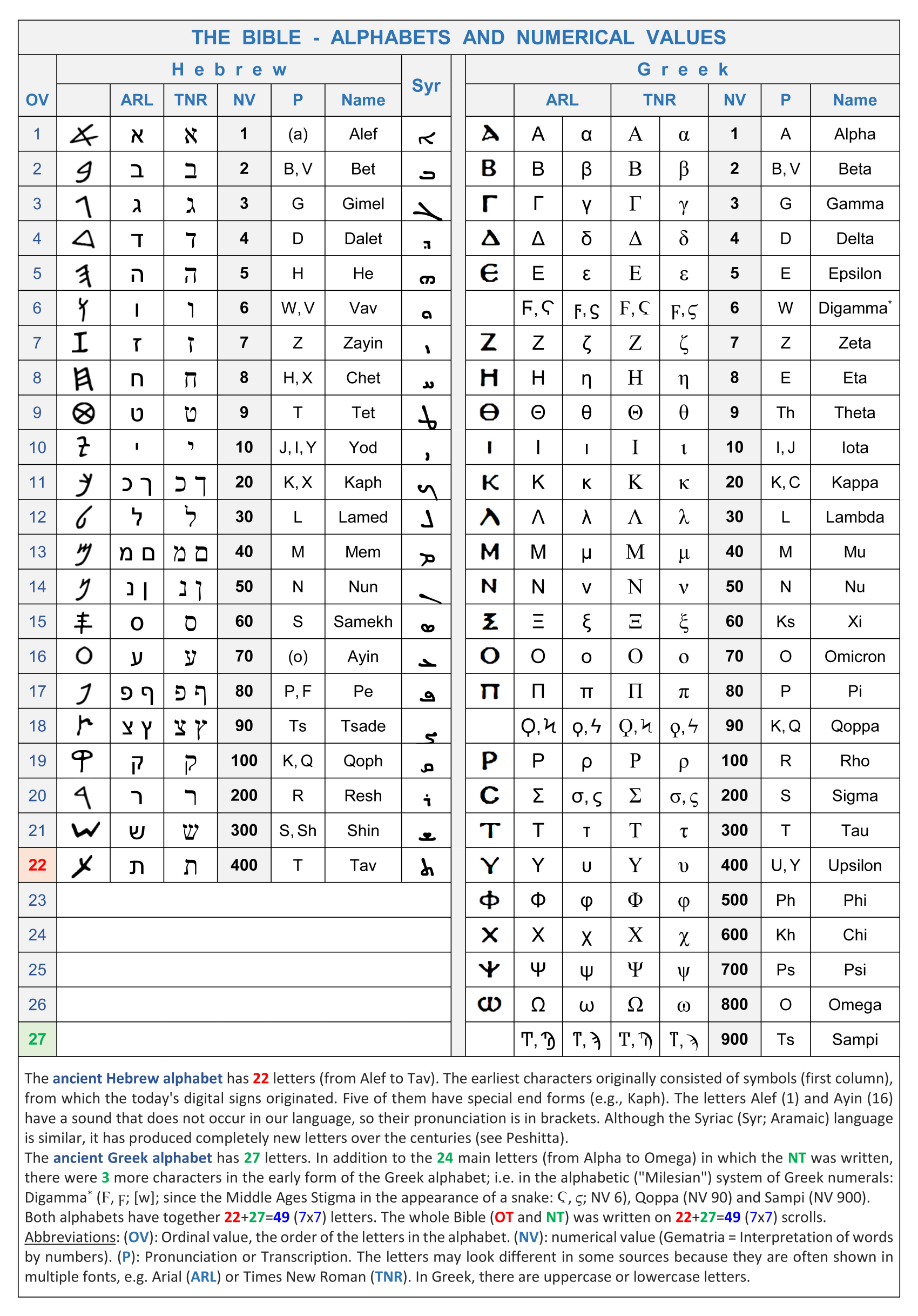 Hebrew and Greek Alphabet and Numerical Values - Divisions