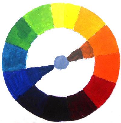 Farbkreis, oben gelb, rechts die warmen, links die kalten Faben