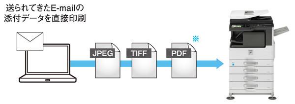 各種ファイルを直接印刷できる