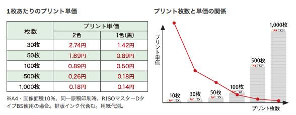 1枚あたりのプリント単価 プリント枚数と単価の関係
