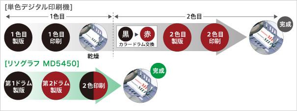 リソグラフMD5450と単色デジタル印刷機の比較