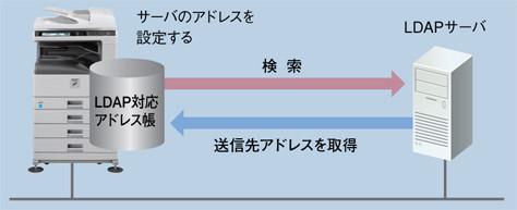 LDAP対応アドレス帳