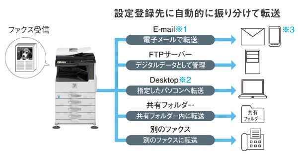ファクス受信データを多彩に転送