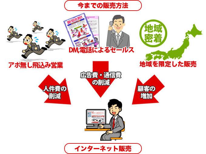 インターネット販売による人件費、広告費、通信費の削減、顧客の増加