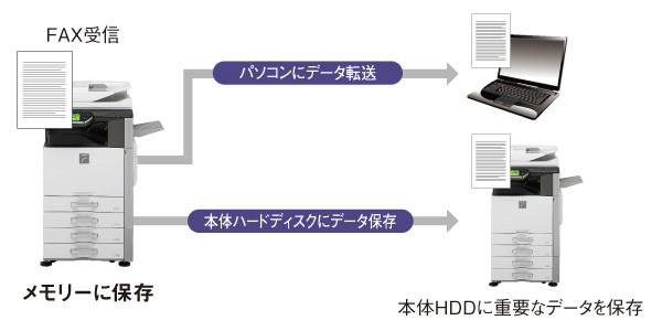 受信データに多彩な操作が可能