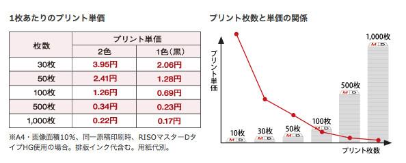1枚当たりのプリント単価 プリント枚数と単価の関係