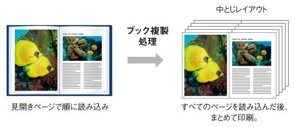 本を簡単にコピー出来るブック複製機能