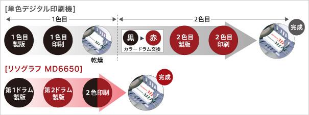 リソグラフMD6650と単色デジタル印刷機の比較