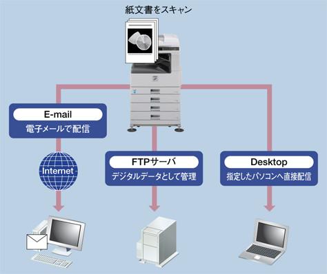 E-mail、FTP、指定したPCに直接データを送信