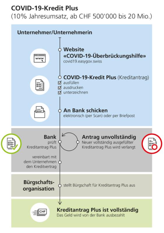 Gesuch für COVID-19-Kredit Plus über CHF 500'000 Kreditvereinbarung Überbrückungskrediten COVID19 Kredite Unternehmen unbürokratischanmelden beantragen sodu.ch Coronavirus