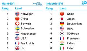 Im Elektrofahrzeug-Marktranking liegt China auf Platz 2 hinter Norwegen, im Industrieranking auf Platz 1
