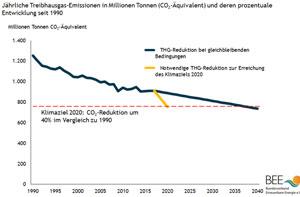 Jährliche Treibhausgas-Emissionen in Millionen Tonnen (CO2-Äquivalent) und deren prozentuale Entwicklung seit 1990